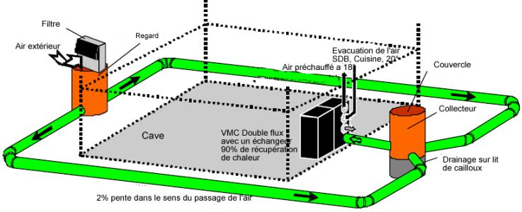 Le puits canadien (ou puits provençal)