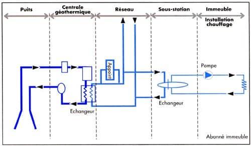 Fonctionnement d'un réseau de chaleur